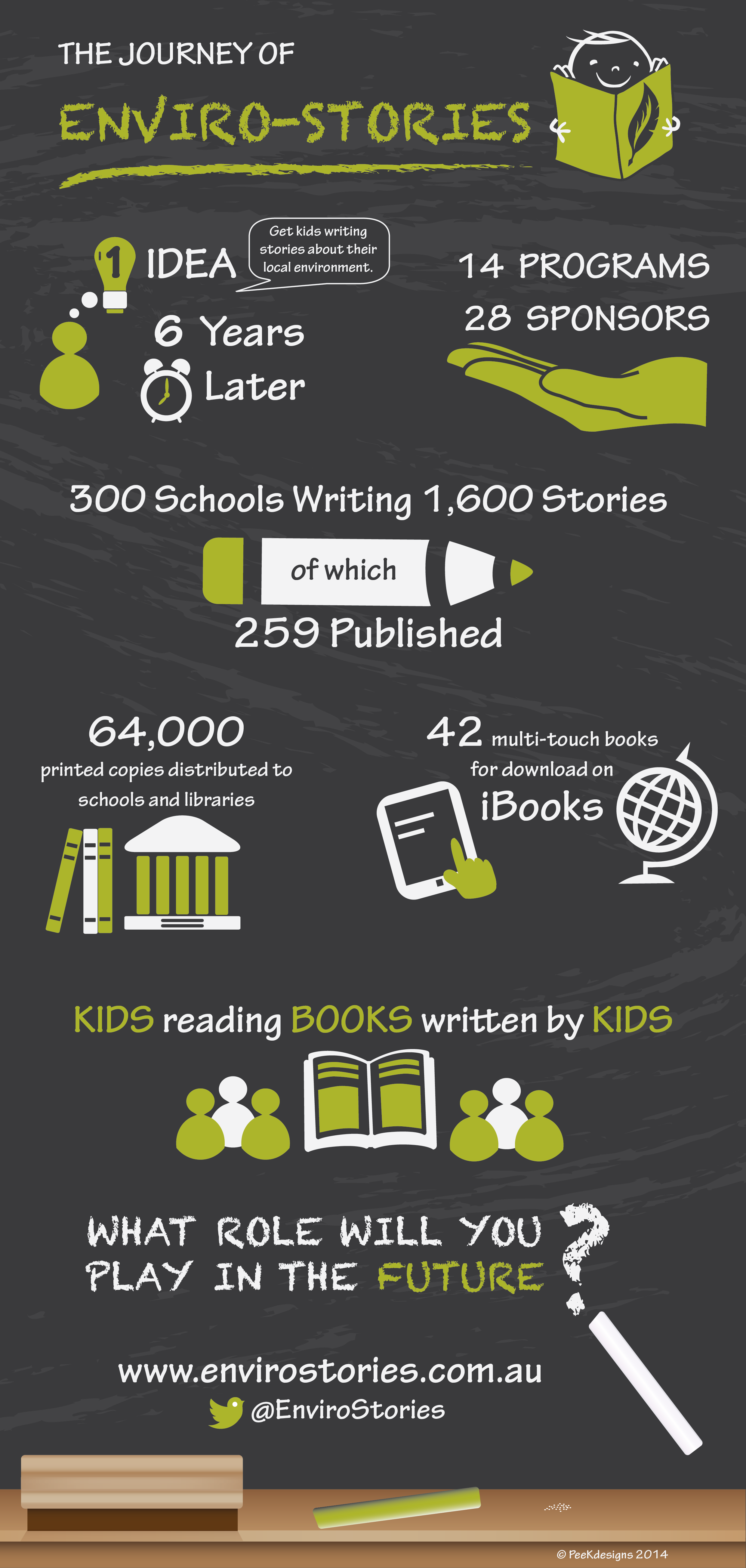 Enviro-stories Journey Infographic